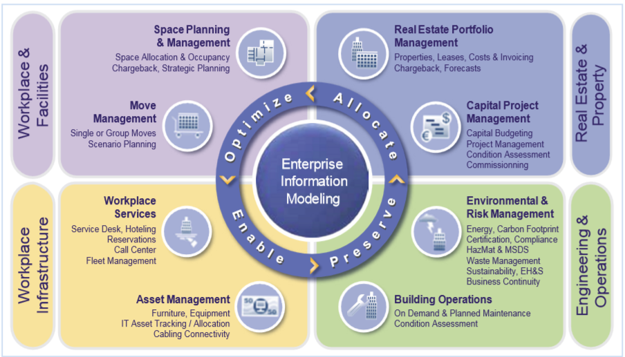 space management project Space project management project management wikipedia, project management is the practice of initiating, planning, executing, controlling, and closing the work of a team to achieve specific.